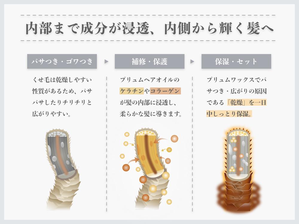 2STEPアウトバストリートメントの効果(くせ毛におすすめのスタイリング剤)