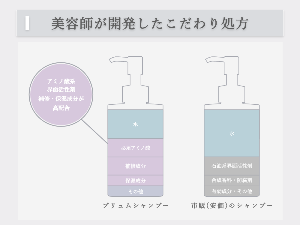 アミノ酸系洗浄成分と毛髪補修成分、保湿成分をこだわって配合したシャンプー